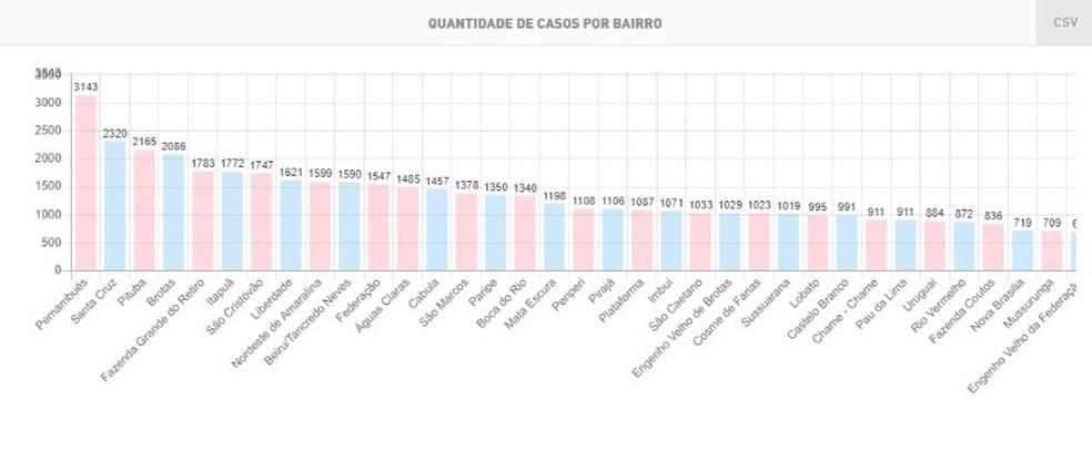Lista parcial de bairros com casos de Covid-19 em Salvador; Pernambués lidera — Foto: Reprodução/Secretaria Municipal de Saúde de Salvador