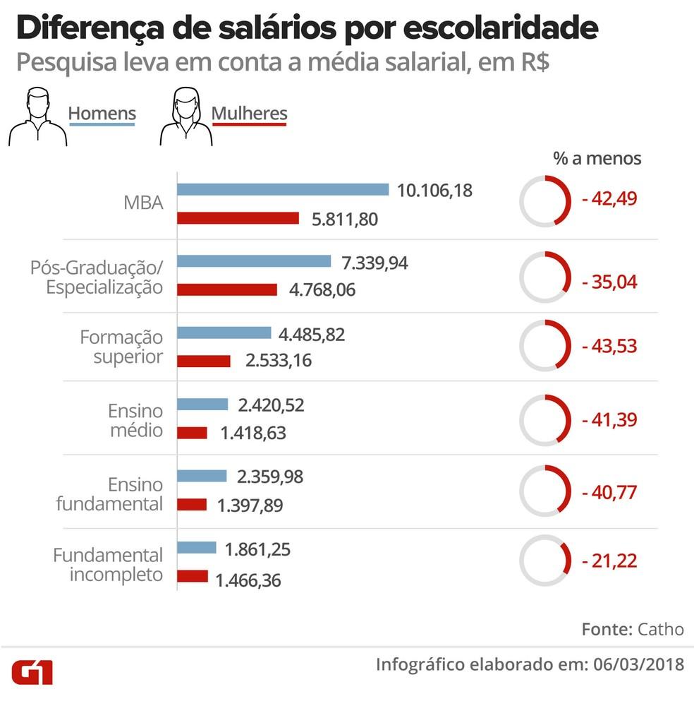 Diferenças de salários de homens e mulheres por grau de escolaridade (Foto: Ilustração: Karina Almeida/G1)