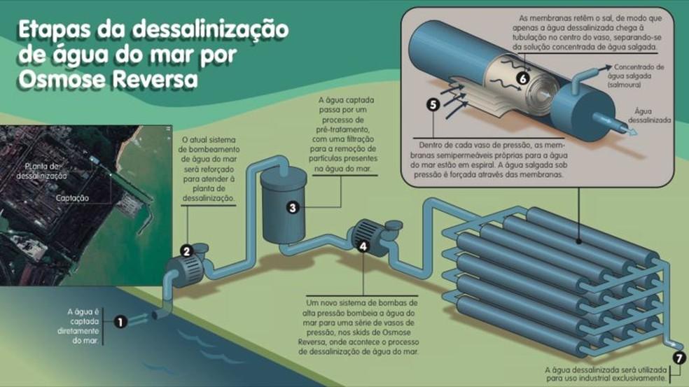 Resultado de imagem para dessalinizacao da agua