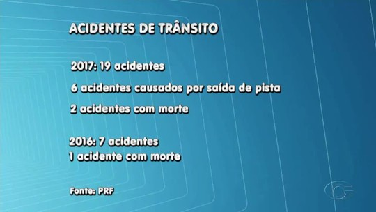 Cresce nº de acidentes e de mortes nas BRs em Alagoas durante a Semana Santa