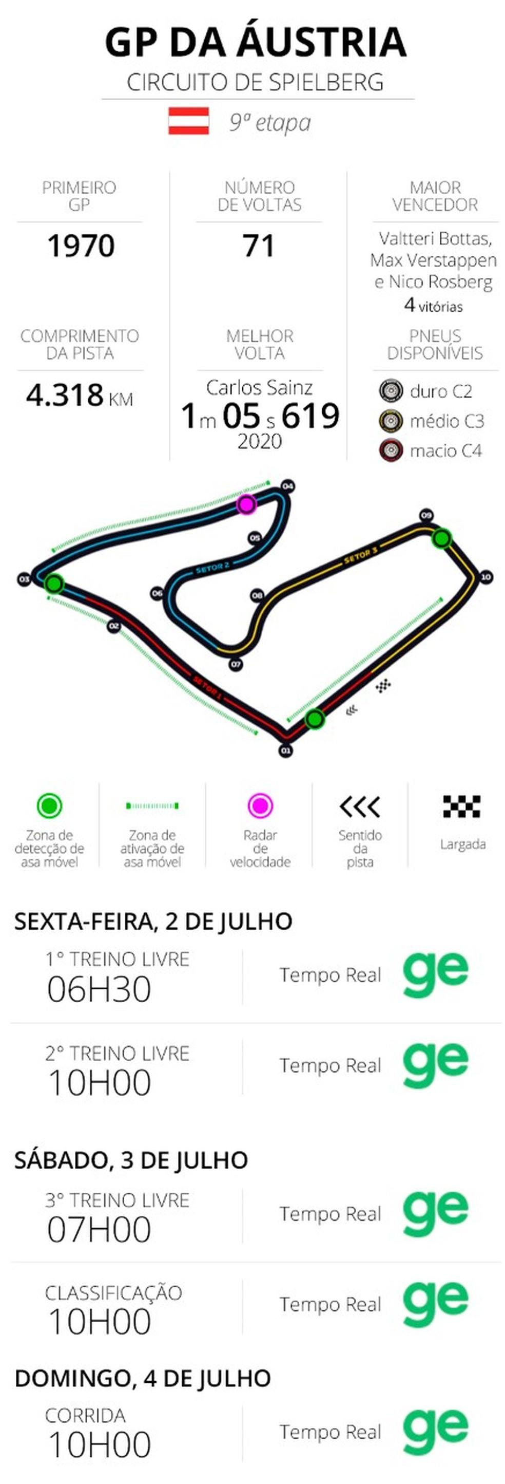 Horários e infos do GP da Áustria — Foto: Infoesporte