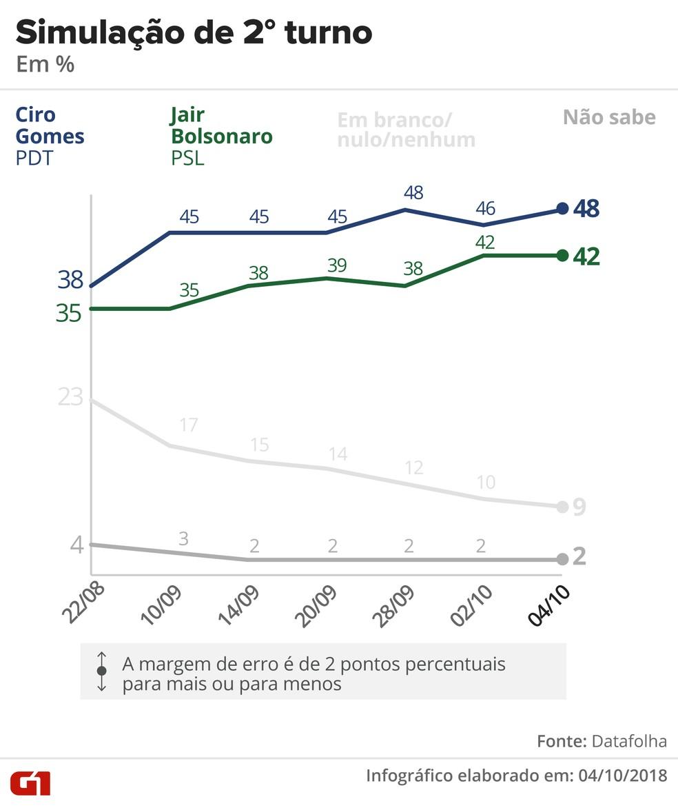 Pesquisa Datafolha – 4 de outubro – simulação de 2º turno entre Ciro e Bolsonaro — Foto: Arte/G1