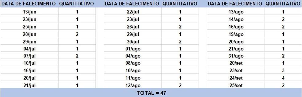 O boletim epidemiológico contabiliza 47 óbitos que ocorreram em diversas datas, conforme tabela — Foto: Sesab/Divulgação