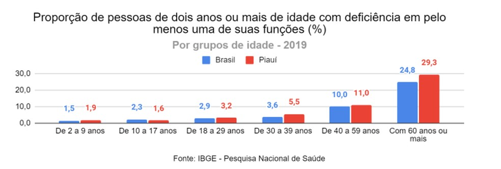 Entre crianças piauienses entre 2 e 9 anos, 1,9% possuem alguma deficiência — Foto: Divulgação/IBGE