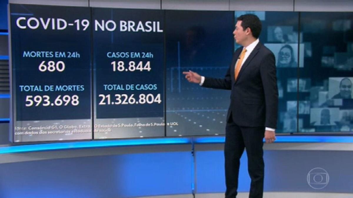 Brasil registra 680 mortes por Covid em 24 horas