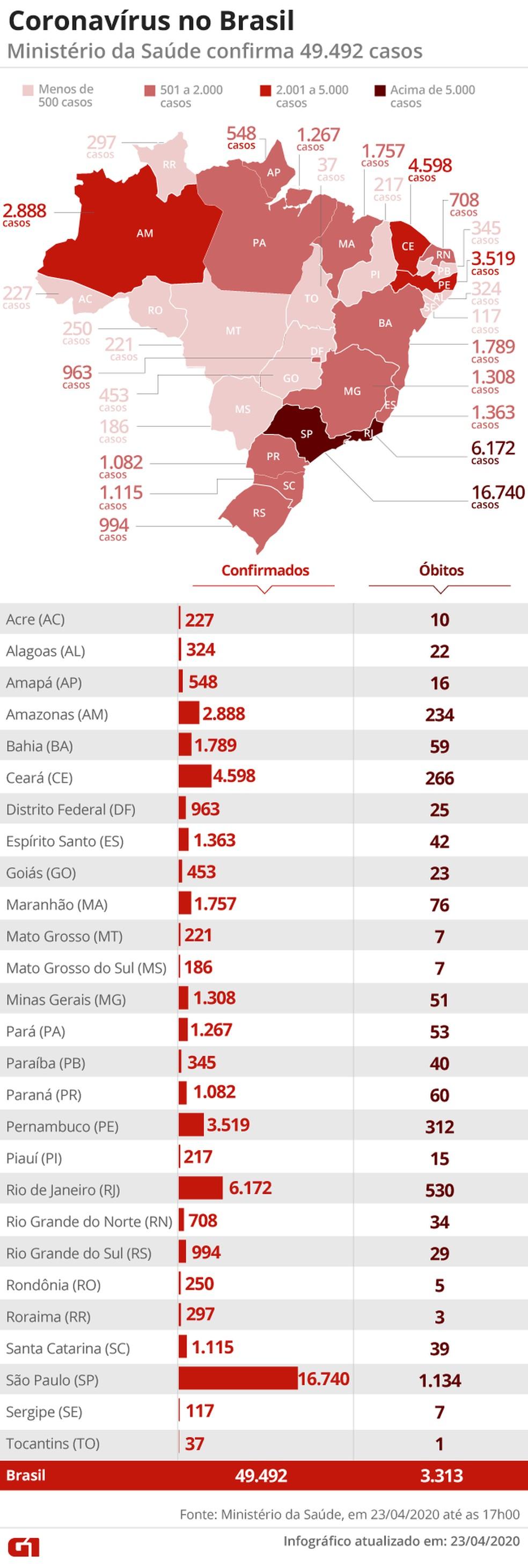 Brasil tem 49.492 casos confirmados — Foto: Aparecido Gonçalves/ G1