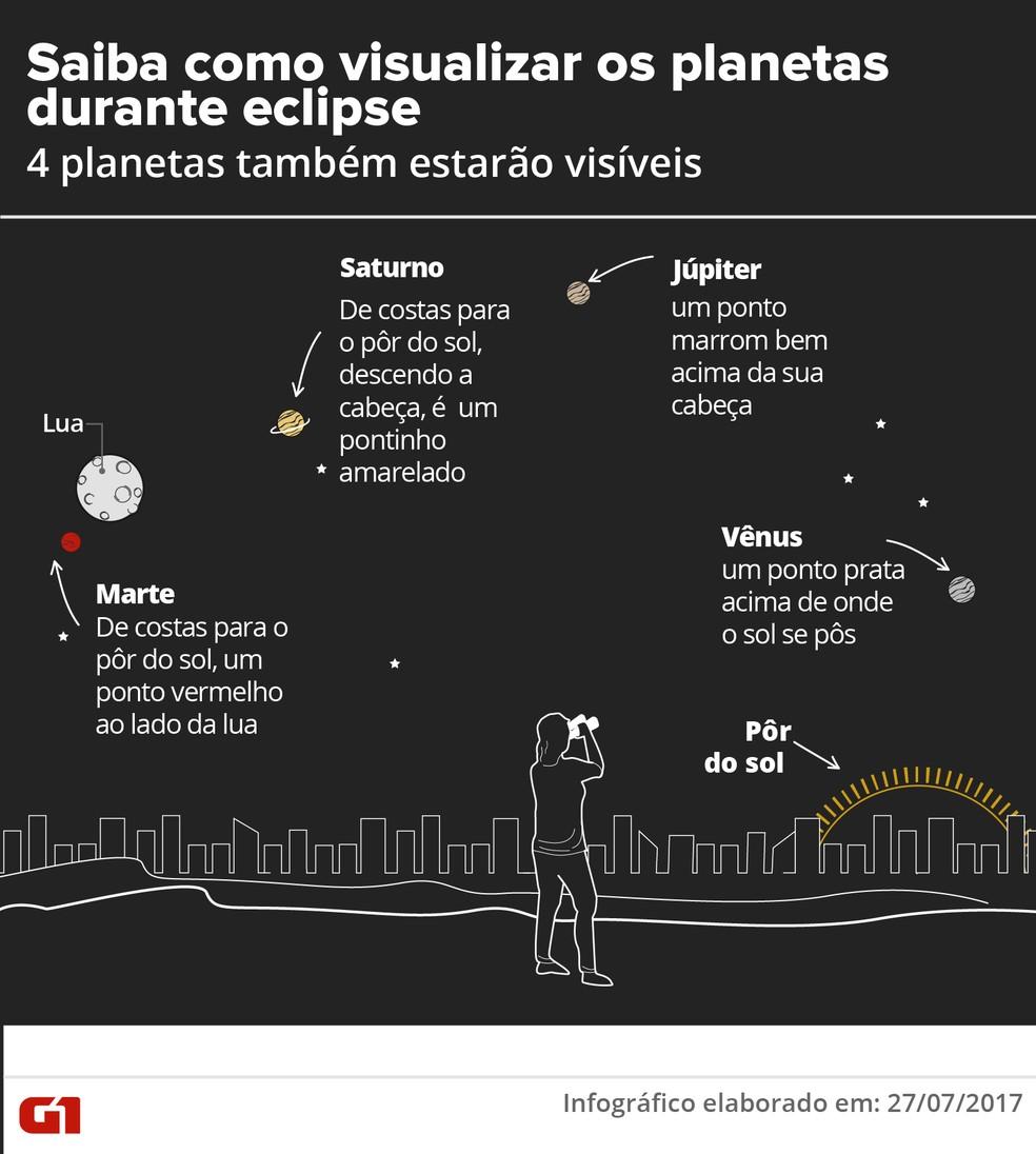 Saiba como visualizar os planetas durante o eclipse (Foto: Karina Almeida/Arte G1)