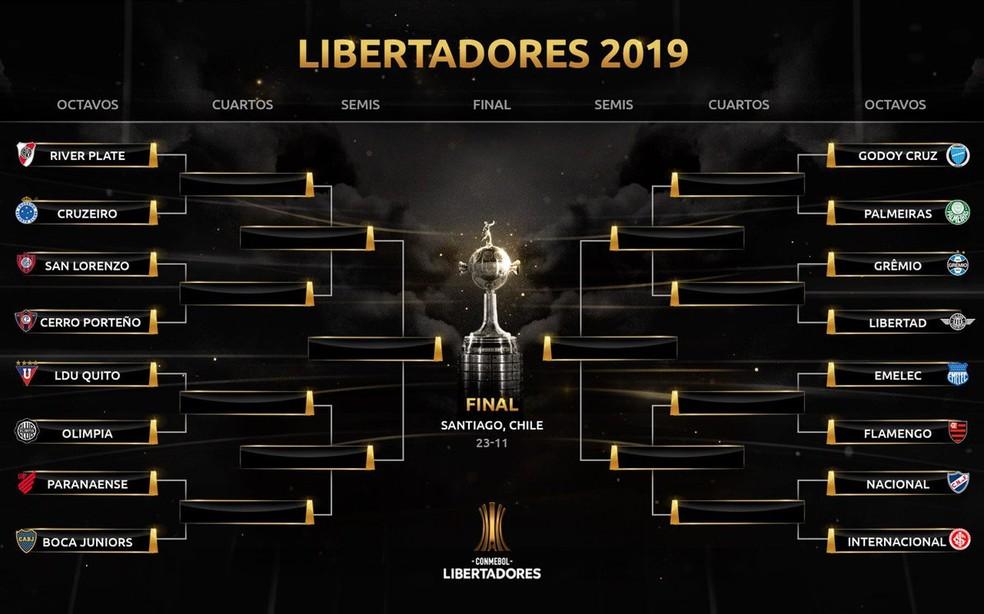 Cruzamentos da Libertadores — Foto: Reprodução/Conmebol
