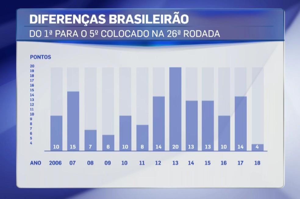 Diferença do primeiro para o quinto colocado na 26ª rodada do Brasileirão desde 2006 — Foto: reprodução