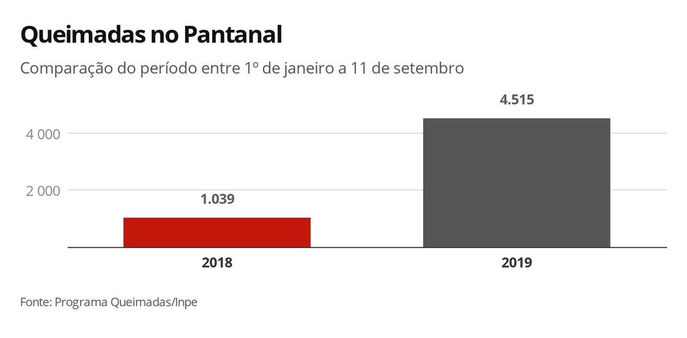 Queimadas no Pantanal: comparativo do período entre 1º de janeiro a 11 de setembro de 2019 e 2018; — Foto: Arte/G1
