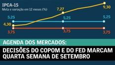 Decisões do Copom e do Fed marcam quarta semana de setembro