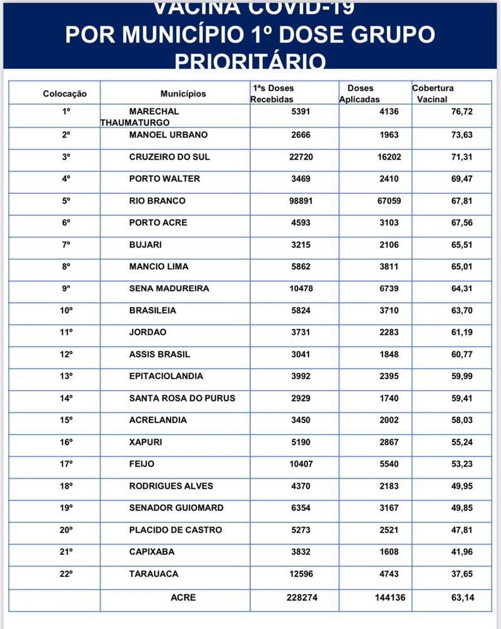 Tabela da vacinação de 1ª dose contra Covid-19 por município do Acre— Foto: Reprodução
