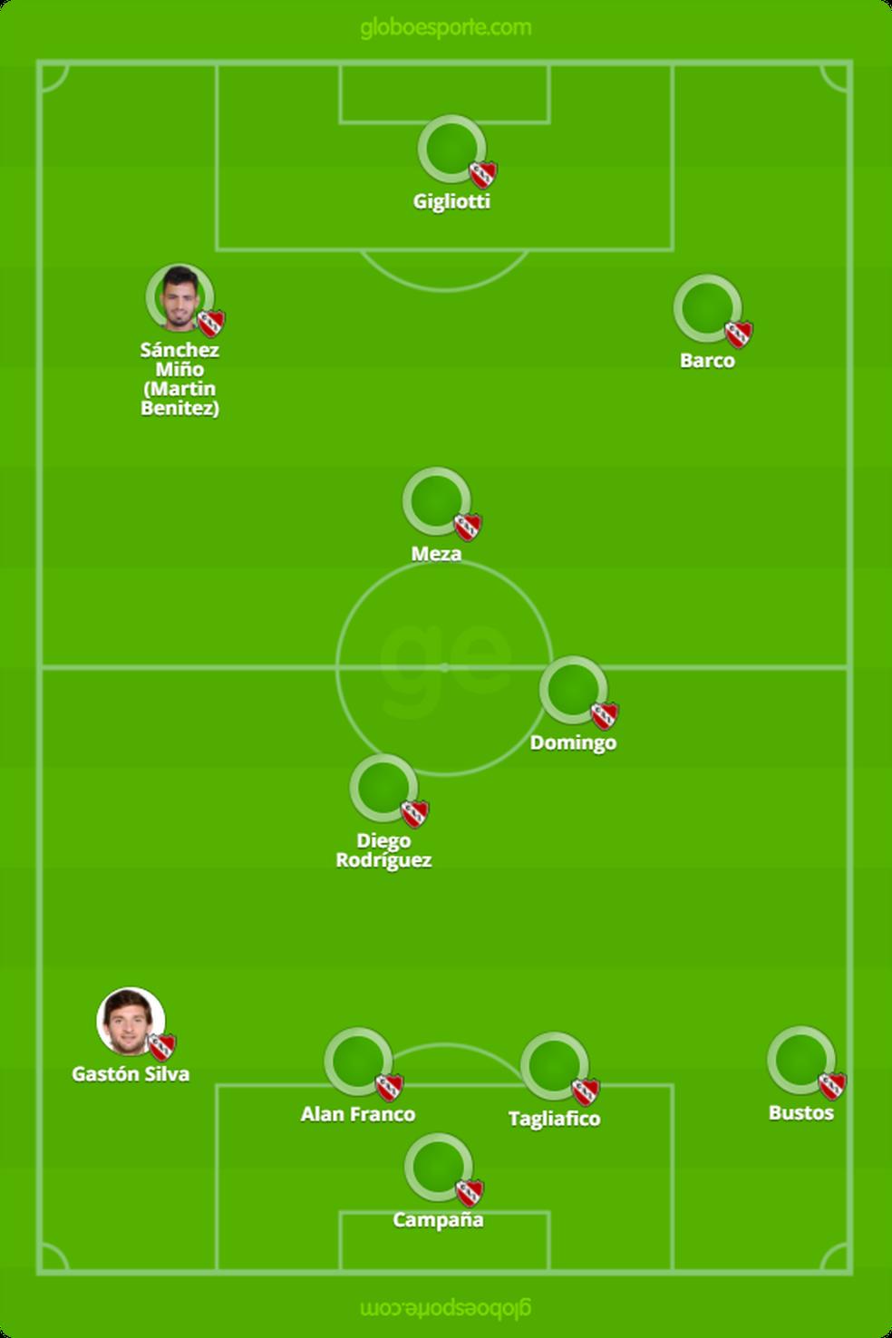 Escalação provável do Independiente (Foto: Reprodução )