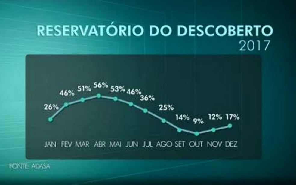 Curva de acompanhamento do nível do reservatório do Descoberto, em Brasília, até dezembro de 2017 (Foto: TV Globo/Reprodução)