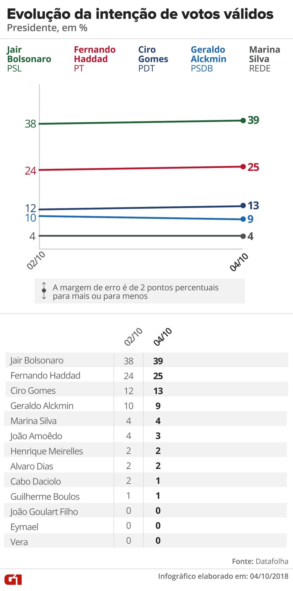 Pesquisa Datafolha – 4 de outubro – evolução da intenção de VOTOS VÁLIDOS para presidente — Foto: Arte/G1