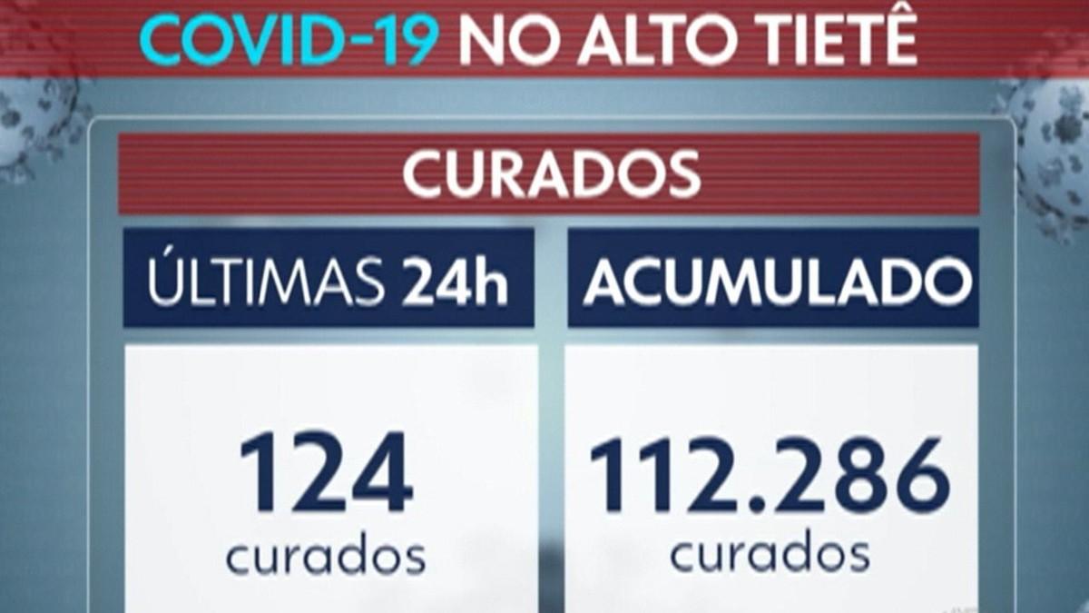 Alto Tietê chega a 5,4 mil mortes por Covid-19