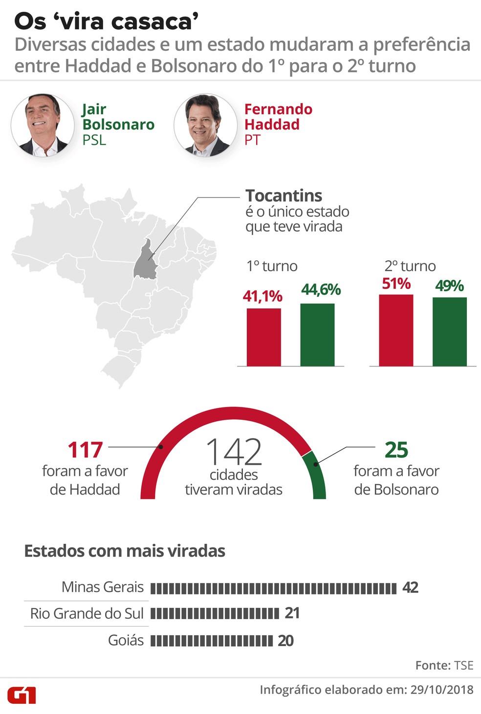 Diversas cidades e um estado mudaram a preferência entre Haddad e Bolsonaro do 1º para o 2º turno — Foto: Roberta Jaworski/G1