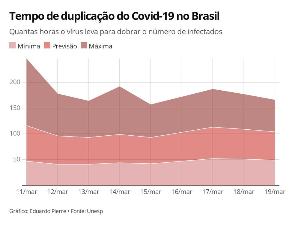 Tempo de duplicação do Covid-19 no Brasil — Foto: Eduardo Pierre/G1