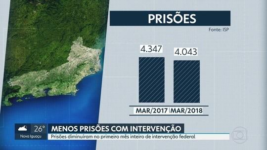 Prisões caem e criminalidade cresce no 1º mês de intervenção no RJ