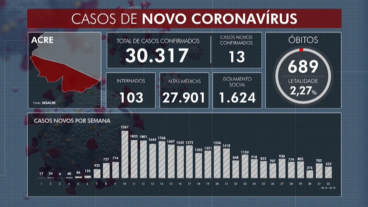 Com 13 novos casos, AC confirma mais duas mortes por Covid-19 e 30.317 infectados