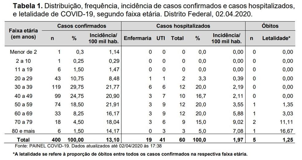 Casos de coronavírus no DF em 2 de abril — Foto: SES-DF/Reprodução