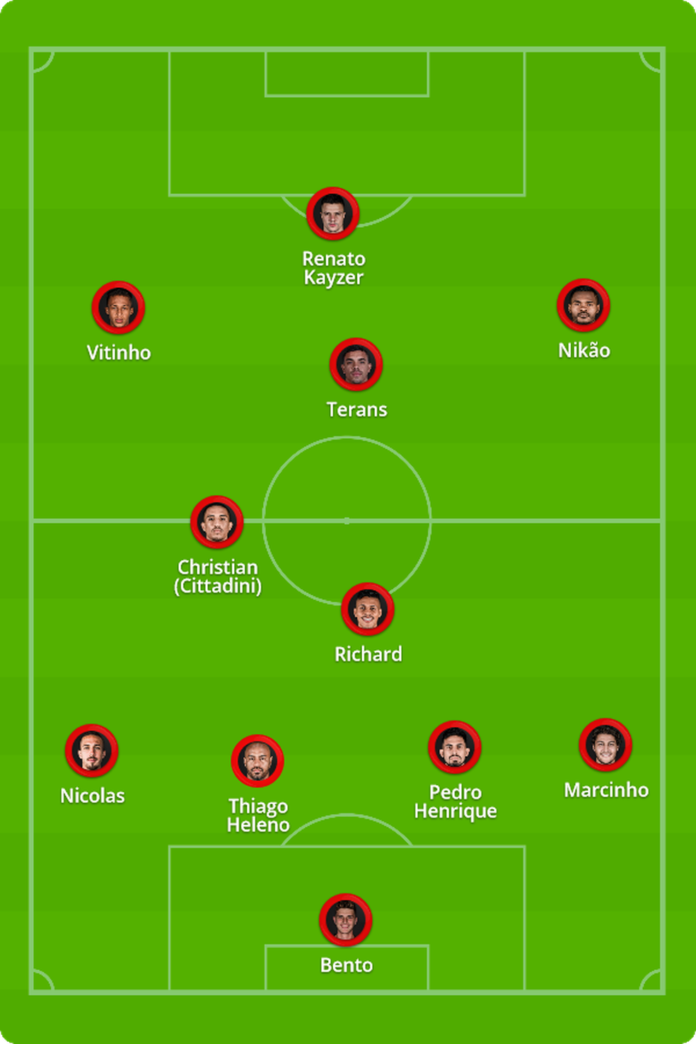 Provável escalação do Athletico contra o Atlético-GO — Foto: ge