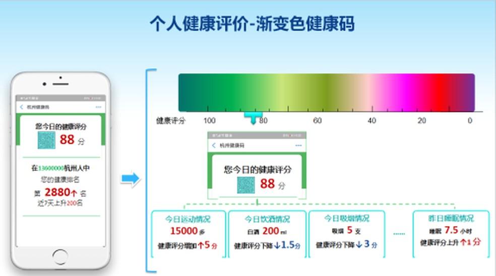 Governo da cidade de Hangzhou quer controlar saúde dos moradores com aplicativo — Foto: Reprodução / Comissão Municipal de Saúde de Hangzhou