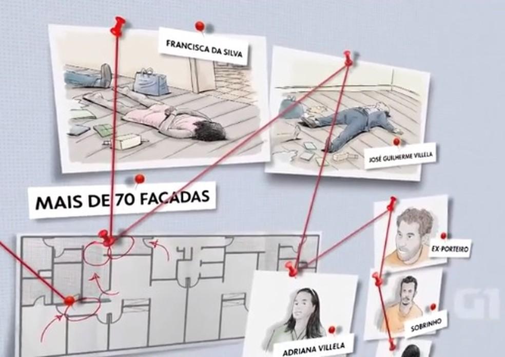 caso ocorreu em 2009 e ficou conhecido como 'crime da 113 Sul, em Brasília — Foto: TV Globo/Reprodução