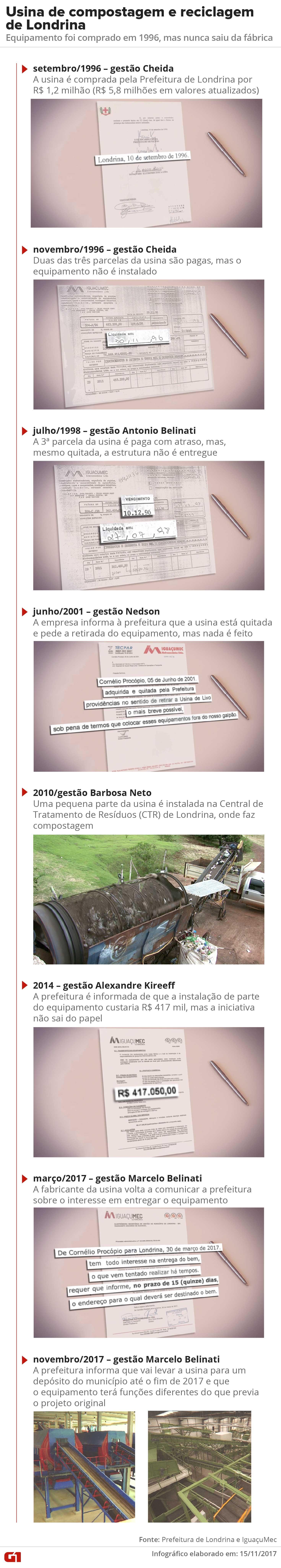 Usina de compostagem e reciclagem comprada há mais de 20 anos pela Prefeitura de Londrina nunca foi instalada