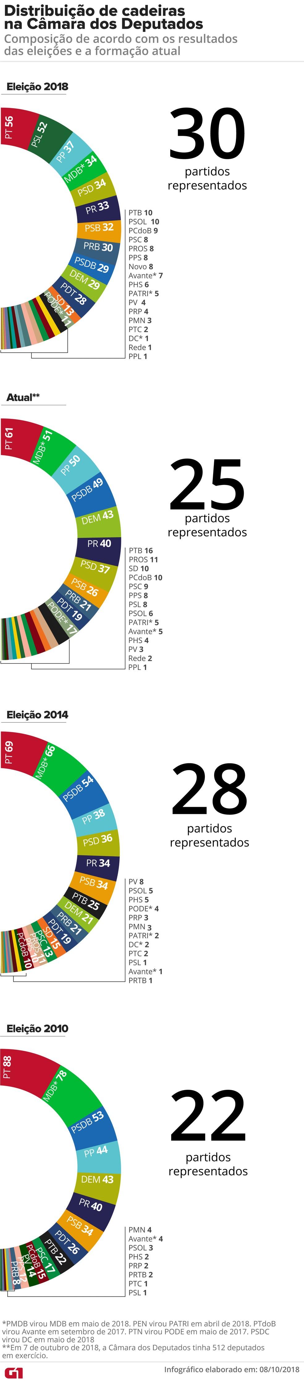 Distribuição de cadeiras na Câmara dos Deputados: composição de acordo com os resultados das eleições e a formação atual — Foto: Juliane Souza / G1