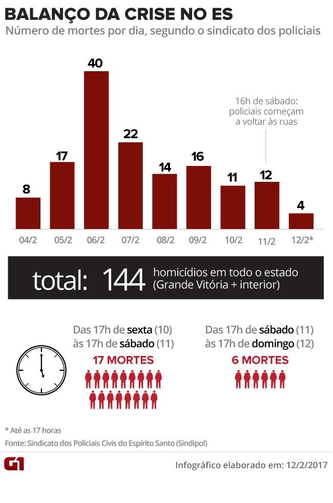 VALE ESTE - crise no espírito santo - número de mortos no ES por dia (Foto: Arte/G1)