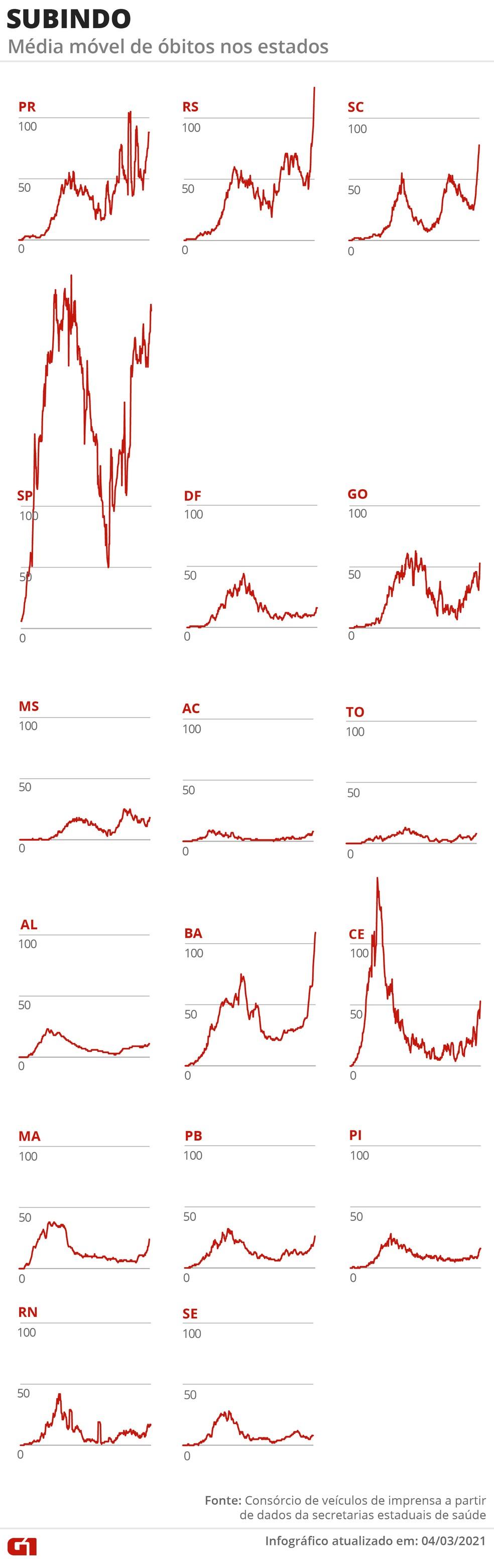Estados com tendência de alta na média de mortes — Foto: Arte G1