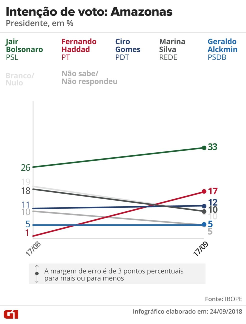 Pesquisa Ibope - evolução da intenção voto para presidente no Amazonas. — Foto: Arte/G1