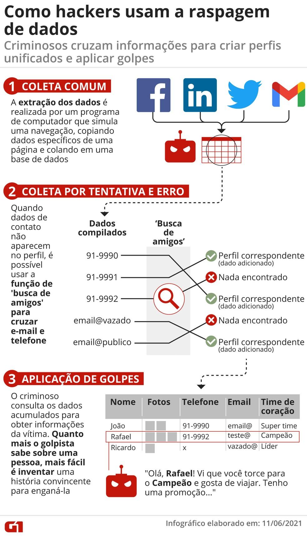 Infográfico mostra como hackers usam raspagem de dados — Foto: Elcio Horiuchi/Arte G1