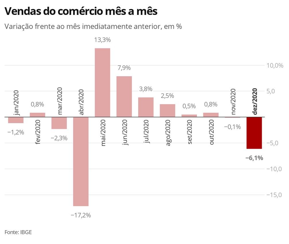 Comércio registra de 6,1% nas vendas na passagem de novembro para dezembro — Foto: Economia/G1