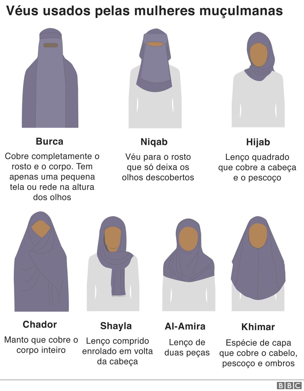 Véus usados pelas mulheres muçulmanas — Foto: BBC