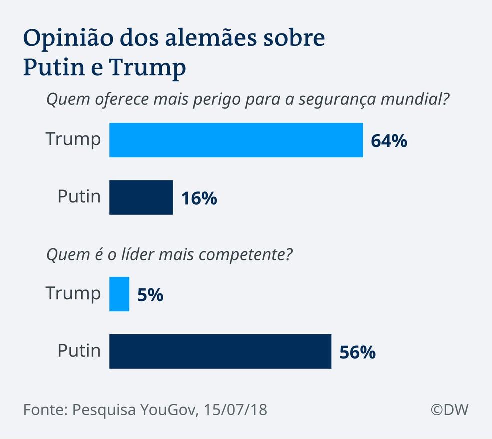 Opinião dos alemães sobre Putin e Trump (Foto: D.W.)