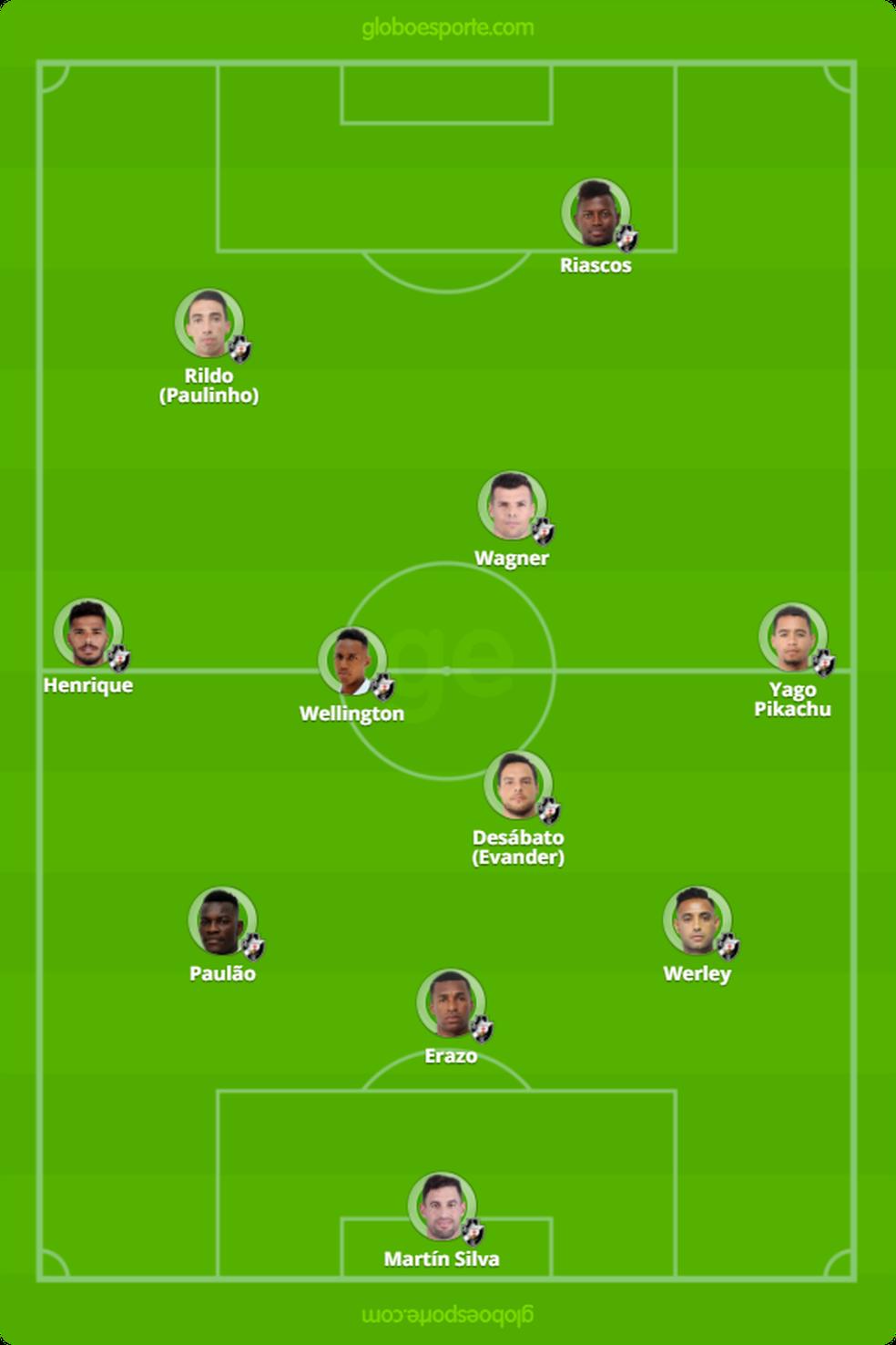 Provável escalação do Vasco para o jogo contra o Madureira (Foto: Infoesporte)