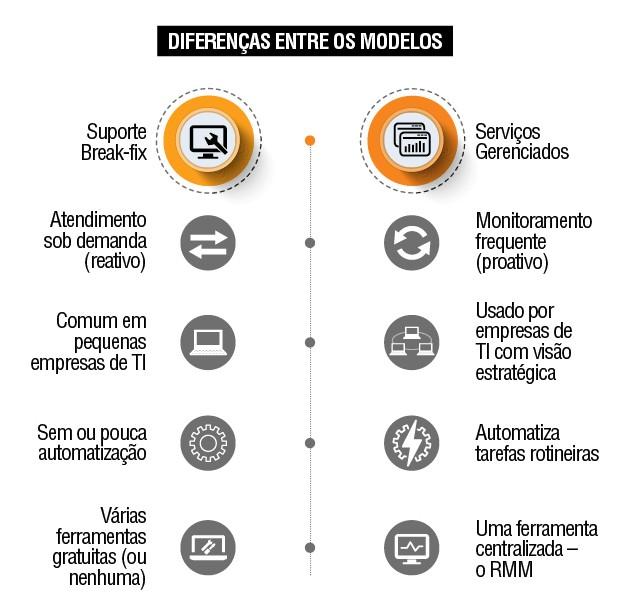 Break-fix x Serviços Gerenciados  (Foto: Divulgação)