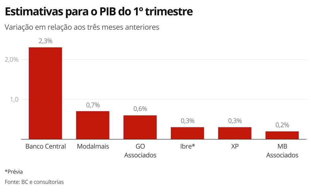 Estimativas para o PIB do 1º trimestre — Foto: Economia G1