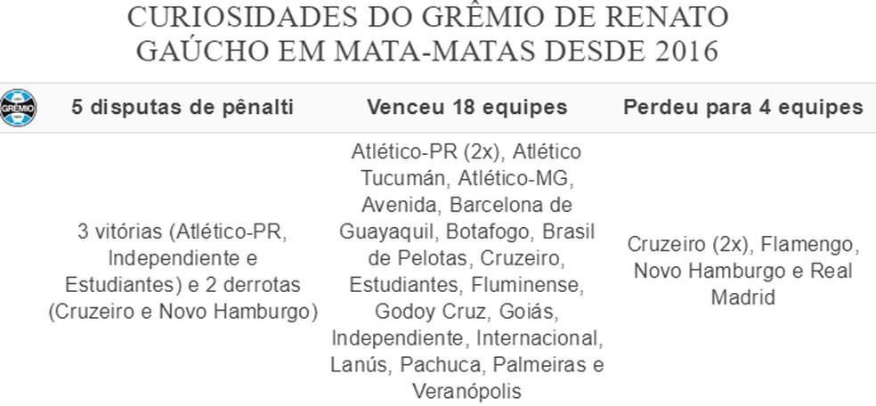Curiosidades: Grêmio de Renato Gaúcho em mata-matas desde 2016 — Foto: Futdados