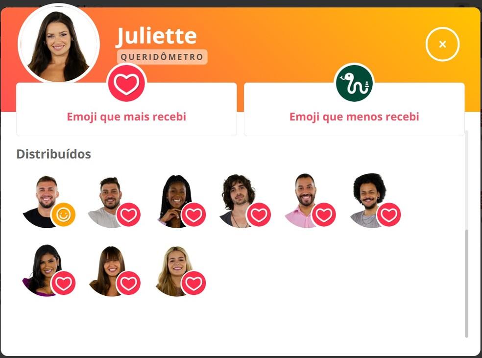 Juliette  - Queridômetro 08.04.2021 — Foto: Gshow