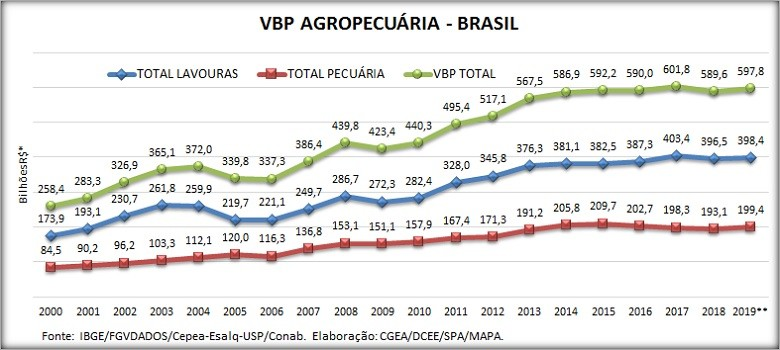 VBP (Foto: VBP)