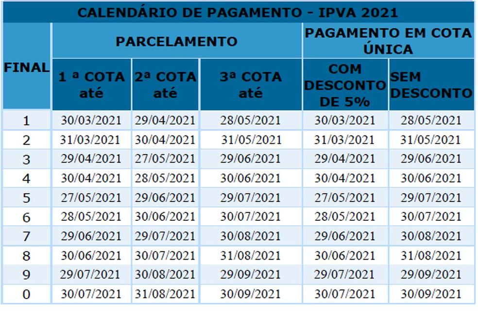 Tabela do IPVA de 2021 na Bahia.  — Foto: Divulgação/Sefaz-BA