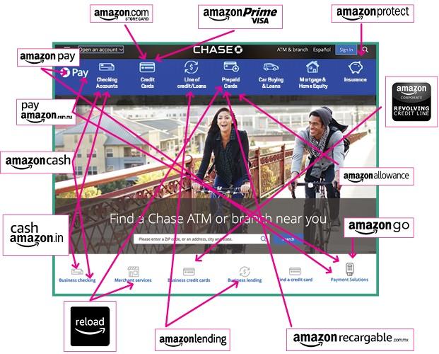 No quadro abaixo, veja os serviços oferecidos pela Amazon em comparação aos serviços de um banco (Foto:  )