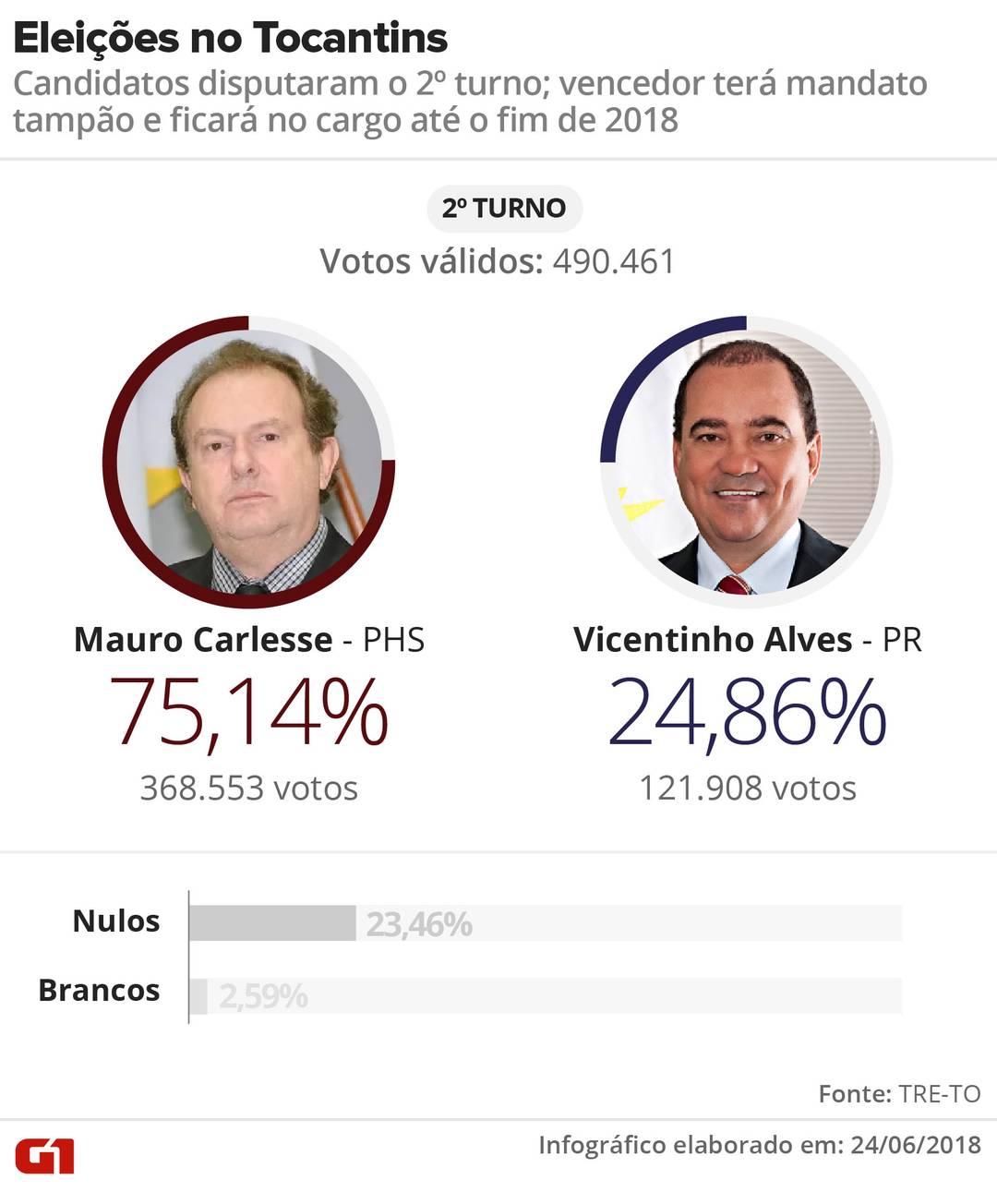 Carlesse vence eleição com mais de 75% dos votos válidos