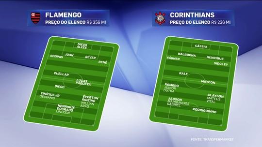 Parecidos e diferentes: comentaristas comparam Flamengo e Corinthians em 2018