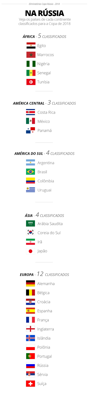 Veja quem já está classificado para a Copa do Mundo (Foto: Infoesporte)