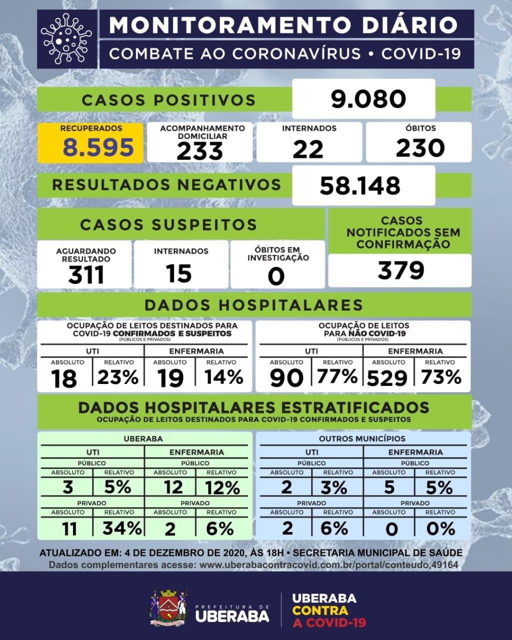 Uberaba atinge 230 mortes causadas pela Covid-19