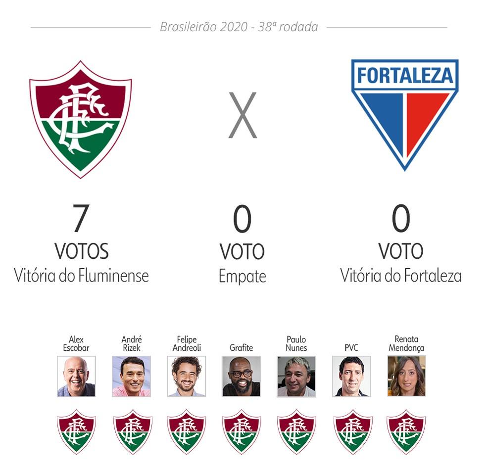 Palpite ge: Fluminense x Fortaleza — Foto: ge
